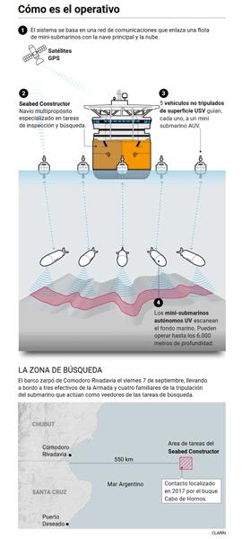 Recherche du sous-marin argentin disparu: les news (3) Zone_o19