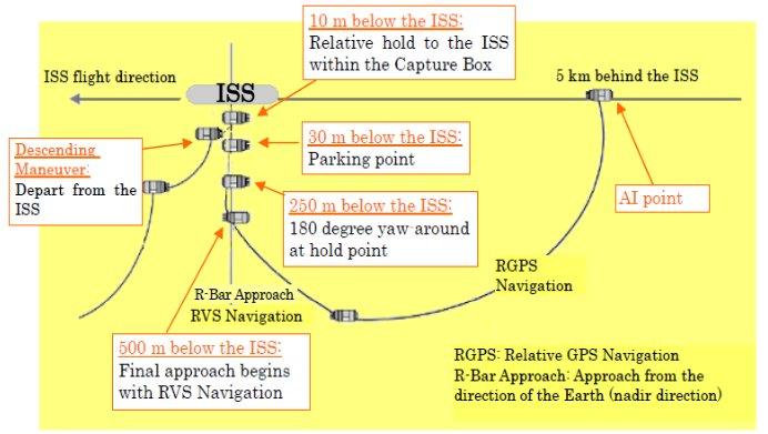 """[Japon] Mission du vaisseau HTV-2 """"Kounotori 2"""" Image114"""