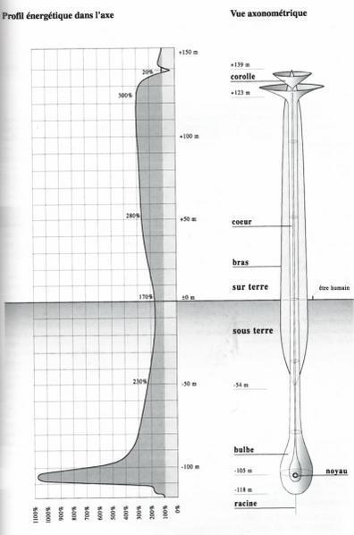 les CCT (cheminée Cosmo-Tellurique) Cct10