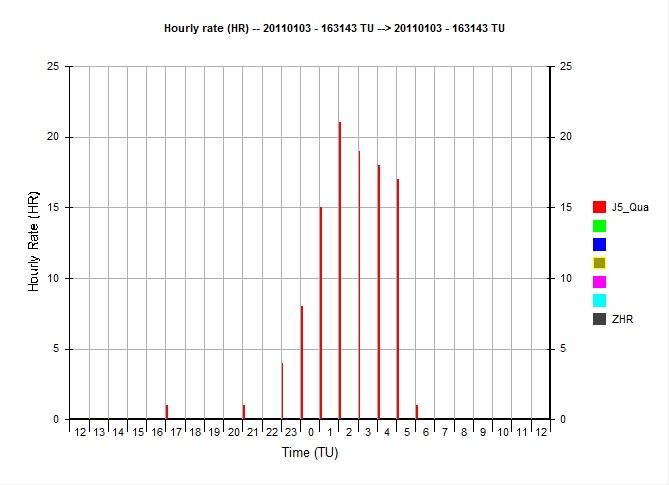 grafico HR Quadrantidi 3-4 dicembre 2011 Ferrar10