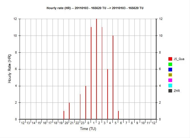 grafico HR Quadrantidi 3-4 dicembre 2011 Ferrar11