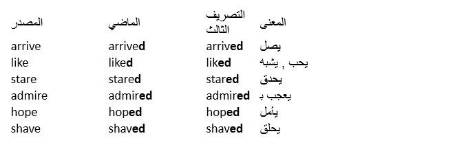 درس الافعال القياسية او الافعال المنتظمة فى اللغة الانجليزية  Regular Verbs in English 110