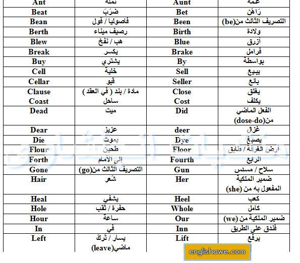 ملف يشمل الكلمات المتشابهه في النطق و المختلفة كليا في المعنى 18-09-10