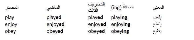 درس الافعال القياسية او الافعال المنتظمة فى اللغة الانجليزية  Regular Verbs in English 310