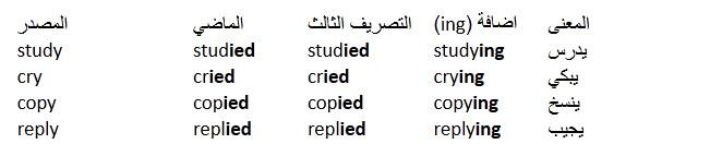 درس الافعال القياسية او الافعال المنتظمة فى اللغة الانجليزية  Regular Verbs in English 413