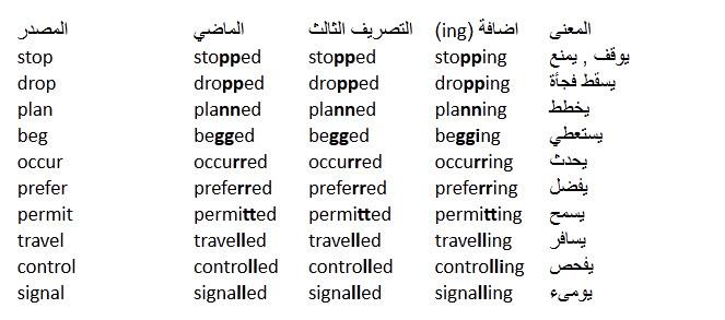 درس الافعال القياسية او الافعال المنتظمة فى اللغة الانجليزية  Regular Verbs in English 510