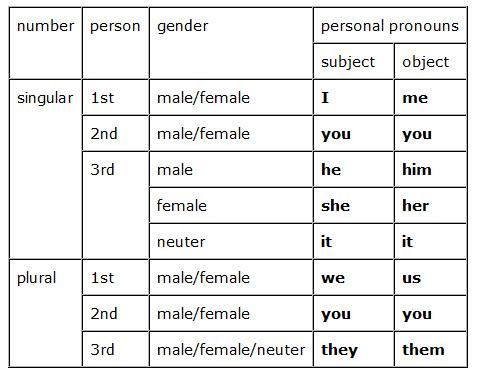 الضمائر الشخصية فى اللة الانجليزية Personal Pronouns in English Ououoo10