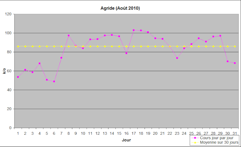 [Août] Agride Aoat-a10