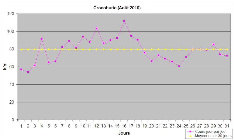 [Août] Crocoburio Crocob10