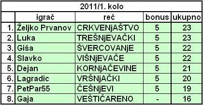 SLOVNA PREMETALJKA 2011. Tabela10