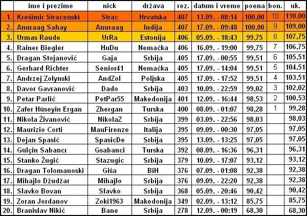 SEPTEMBARSKA OPTIMIZACIJA Tabela29