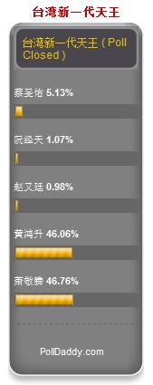 VOTE FOR XIAO GUI [台湾新一代天王] - Page 2 Untitl19