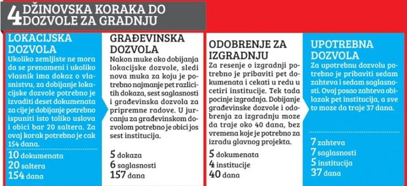 GRADJEVINSKI SEKTOR - Page 2 Dozvol10