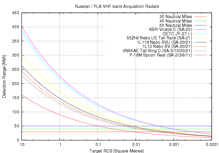 الرادارت الروسيه فئه X-band / VHF-Band / L-Band / UHF Band / S-Band  1110