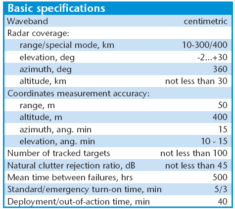 الرادارت الروسيه فئه X-band / VHF-Band / L-Band / UHF Band / S-Band  114