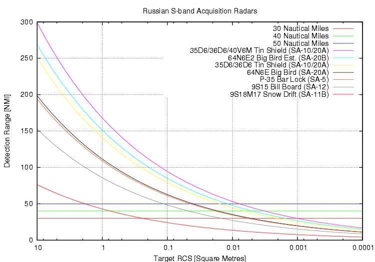 الرادارت الروسيه فئه X-band / VHF-Band / L-Band / UHF Band / S-Band  115