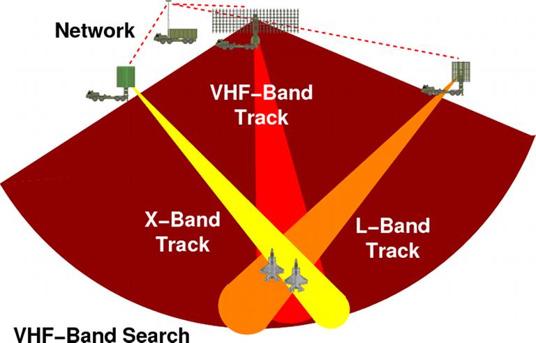 الرادارت الروسيه فئه X-band / VHF-Band / L-Band / UHF Band / S-Band  117