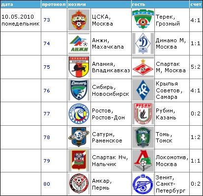Чемпионат России по футболу 2010 1010