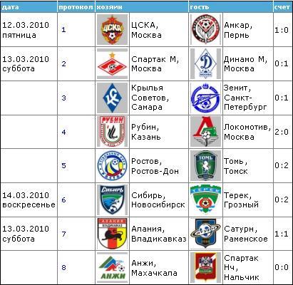 Чемпионат России по футболу 2010 110