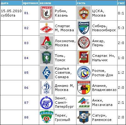 Чемпионат России по футболу 2010 1112