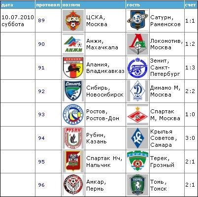 Чемпионат России по футболу 2010 1210