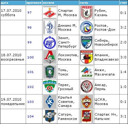 Чемпионат России по футболу 2010 1310