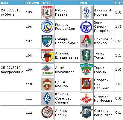 Чемпионат России по футболу 2010 1410