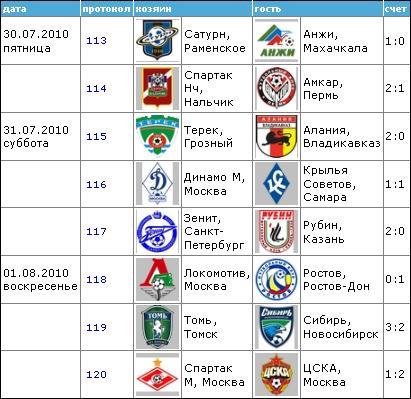 Чемпионат России по футболу 2010 1510
