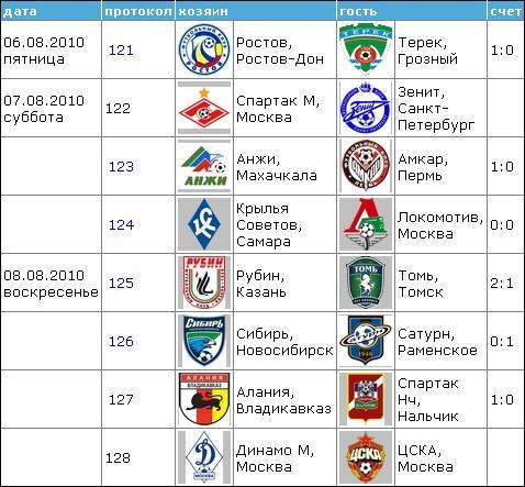 Чемпионат России по футболу 2010 1611