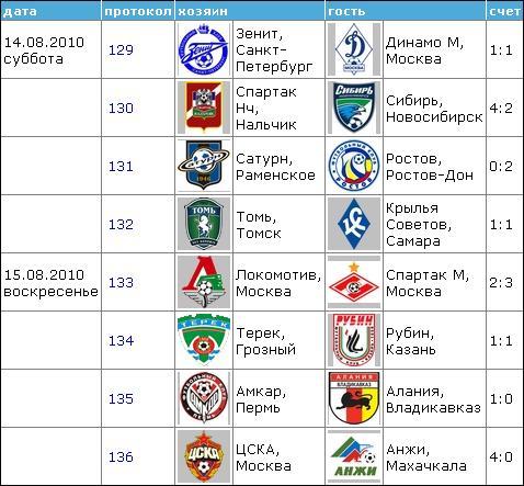 Чемпионат России по футболу 2010 1710