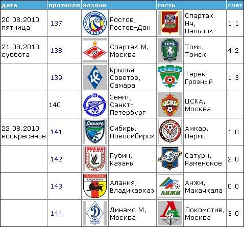 Чемпионат России по футболу 2010 1811
