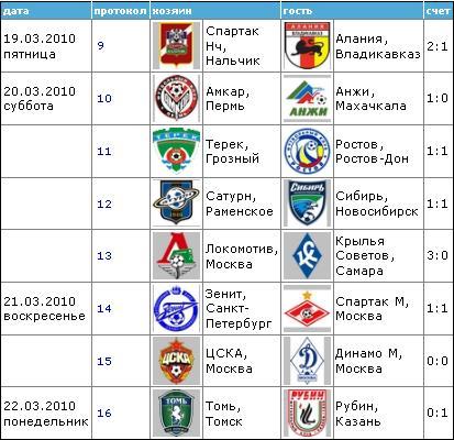 Чемпионат России по футболу 2010 210