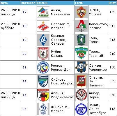 Чемпионат России по футболу 2010 310