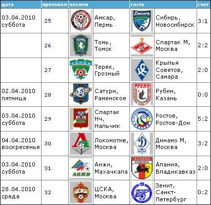 Чемпионат России по футболу 2010 410