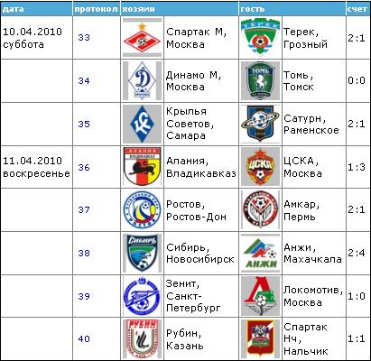 Чемпионат России по футболу 2010 510