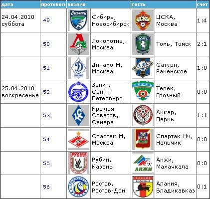 Чемпионат России по футболу 2010 710