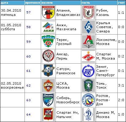 Чемпионат России по футболу 2010 810