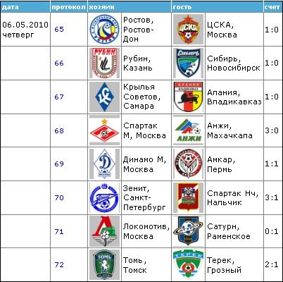 Чемпионат России по футболу 2010 910