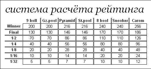РЕЙТИНГ по бильярду Ndudnd11