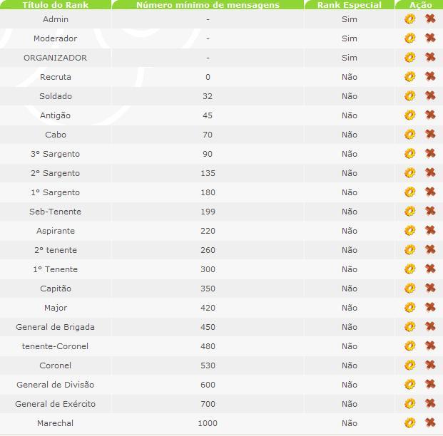 [Informativo]Promoções e patentes do forum Imagem12