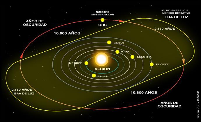 Nibiru / Planete X    Cintur12