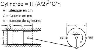 Principe de fonctionnement du moteur essence Cyl_mo11
