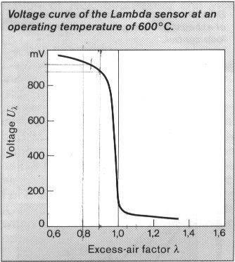 Principe de fonctionnement du moteur essence Lima_r11