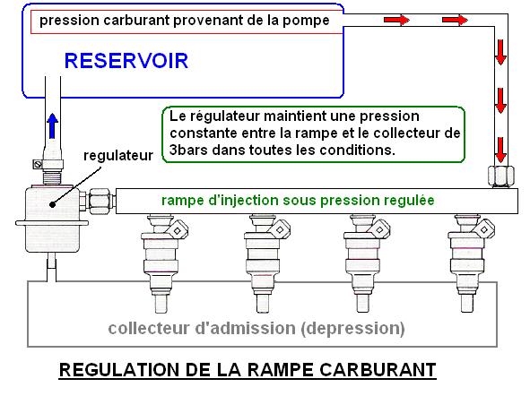 Principe de fonctionnement du moteur essence Regula10
