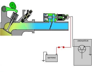 Principe de fonctionnement du moteur essence Vanne_10