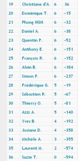 Premier tournoi interclubs 2012-2013 Classe11