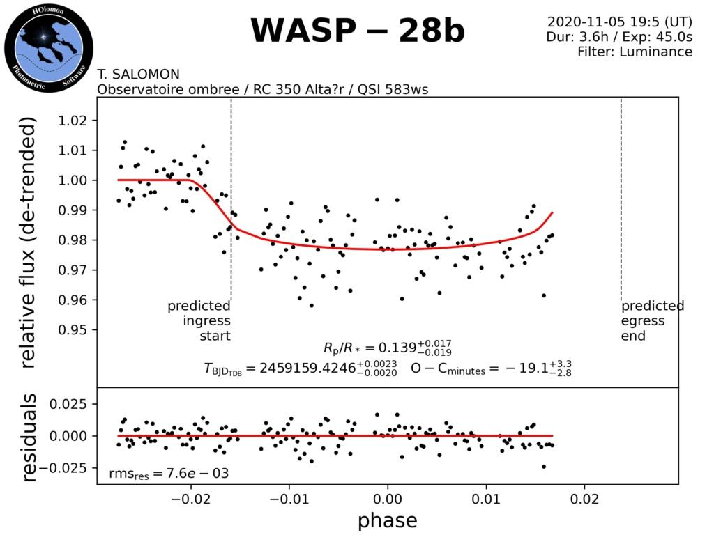 exoplanète WASP 28-b // HAT-P-30b Detren10