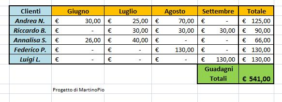 Come sommare delle caselle in Excel 2007 Excel10