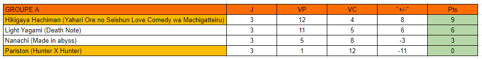 MF Tournament Saison 3 [GROUPE A] Classe11
