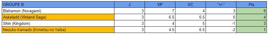 MF Tournament Saison 3 [GROUPE B] Classe12